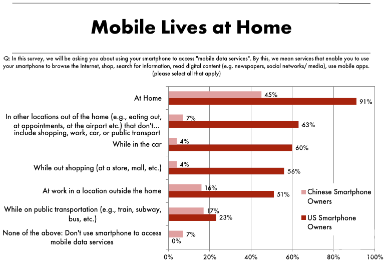 Mobile lives at home